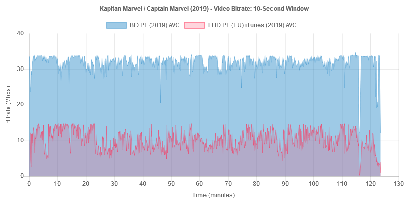 captain-marvel-2019-bitrate-bd-it.png