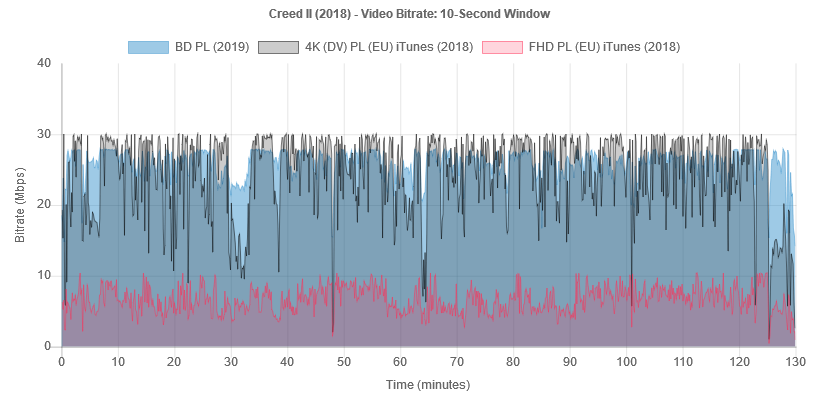 creed-2-2018-bitrate-bd-it.png