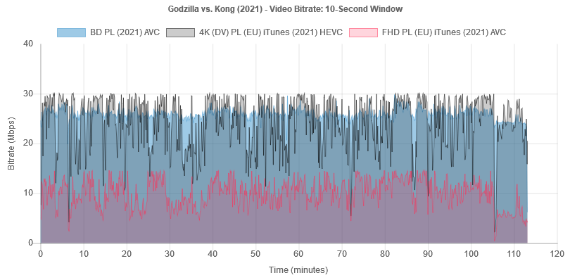 """Wykres bitrate'u wideo na płycie Blu-ray """"Godzilla vs. Kong"""""""