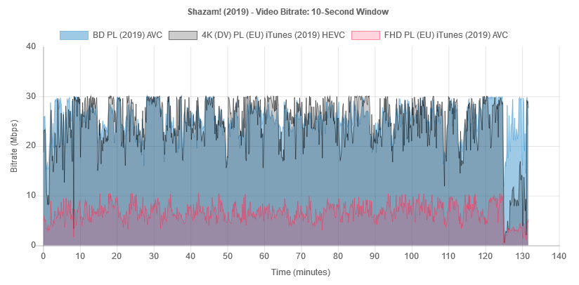 shazam-2019-bitrate-bd-it.png