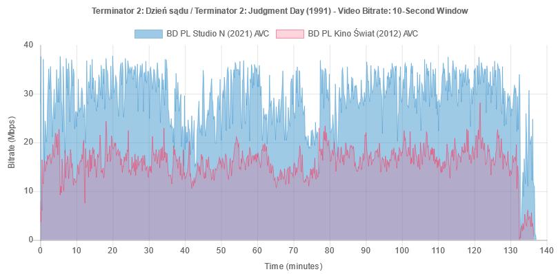 """Wykres bitrate'u wideo na płycie Blu-ray """"Terminator 2: Dzień sądu"""""""