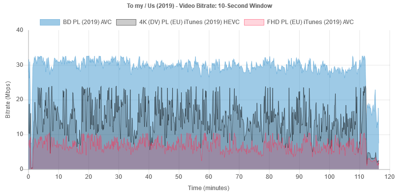 us-2019-bitrate-bd-it.png