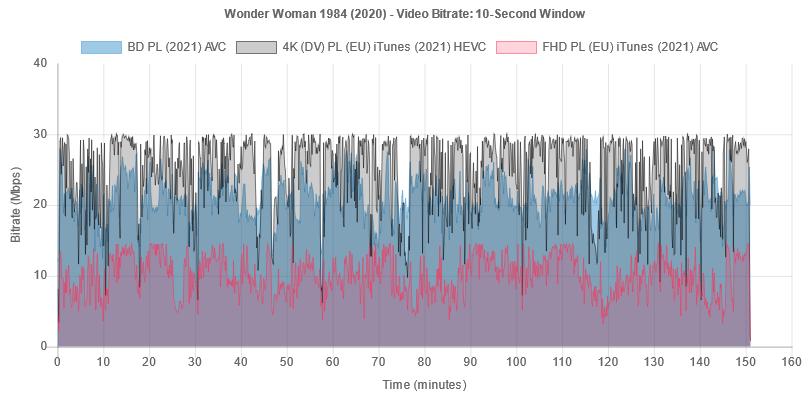 """Wykres bitrate'u wideo na płycie Blu-ray """"Wonder Woman 1984"""""""