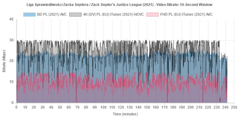 """Wykres bitrate'u wideo na płycie Blu-ray """"Liga Sprawiedliwości Zacka Snydera"""""""